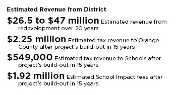 Estimated Revenue