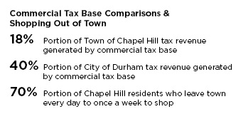 Commercial Tax Base