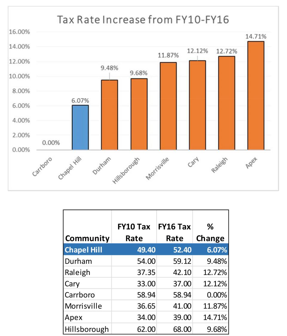 BQ_2_Tax_Rate_Increase_FY17_FINAL[1]