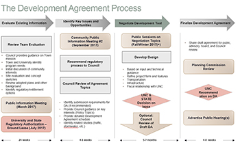 Development Agreement Image_body