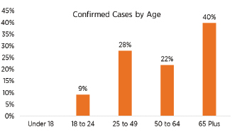CONFIRMED CORONAVIRUS CASES BY AGE