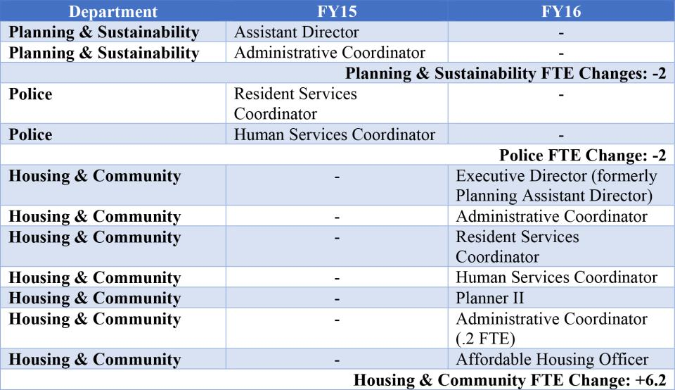 BQ 15 Housing  Community Personnel
