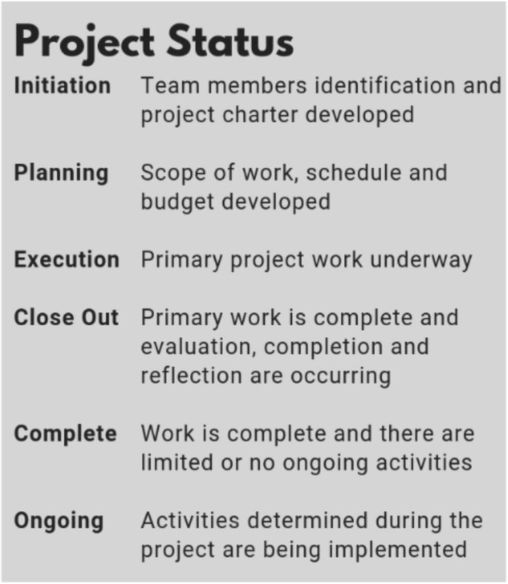 Project Status Graphic