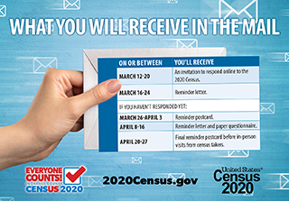 CENSUS: WHAT YOU WILL RECEIVE IN THE MAIL